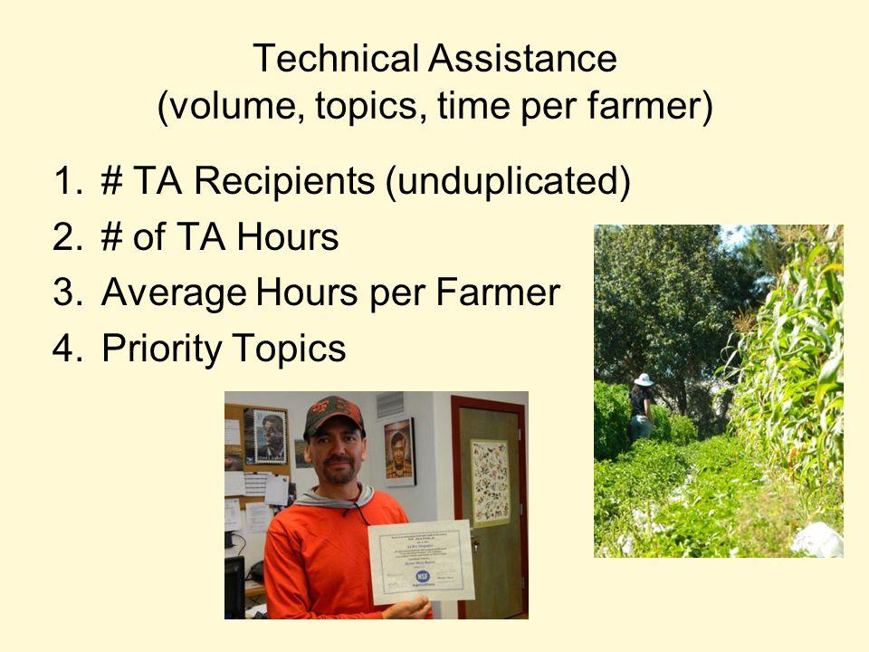 Technical Assistance (volume, topics, time per farmer) 1.# TA Recipients (unduplicated) 2.# of TA Hours 3.Average Hours per Farmer 4.Priority Topics
