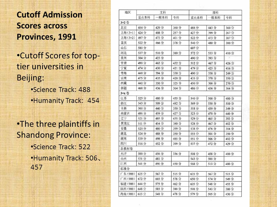 Cutoff Admission Scores across Provinces, 1991 Cutoff Scores for top- tier universities in Beijing: Science Track: 488 Humanity Track: 454 The three plaintiffs in Shandong Province: Science Track: 522 Humanity Track: 506 、 457