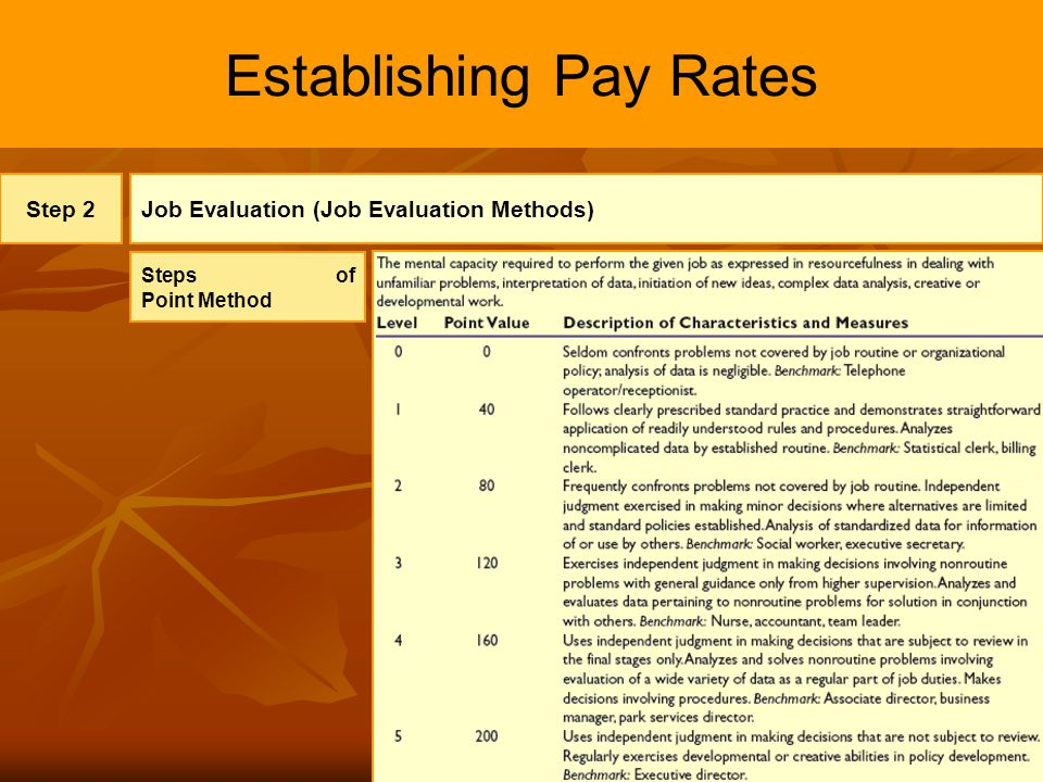 11 Establishing Pay Rates Step 2Job Evaluation (Job Evaluation Methods) Steps of Point Method
