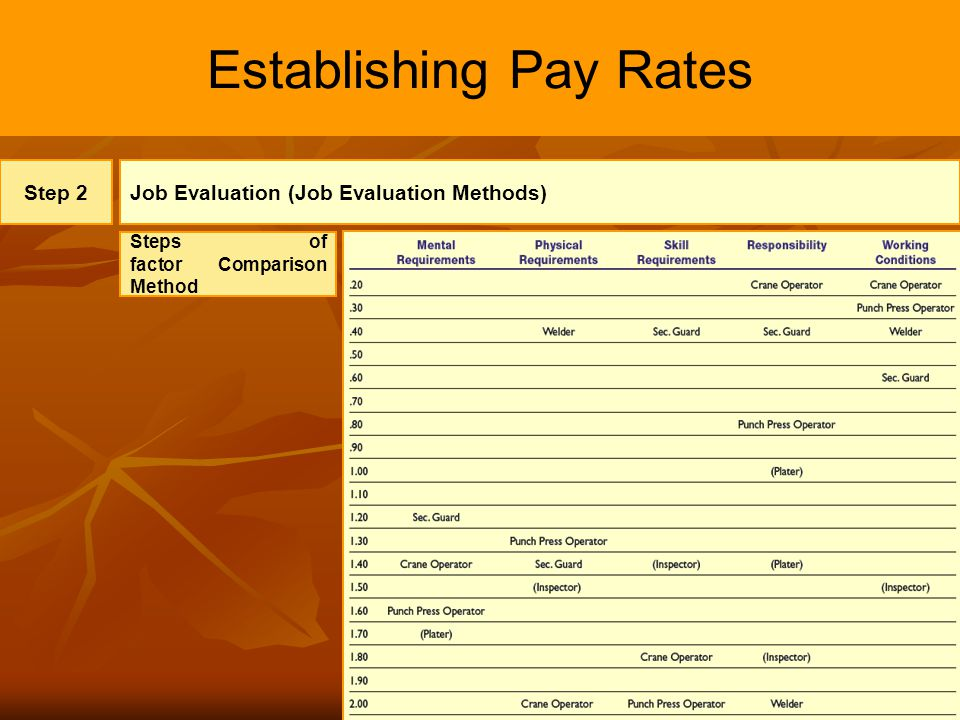 18 Establishing Pay Rates Step 2Job Evaluation (Job Evaluation Methods) Steps of factor Comparison Method