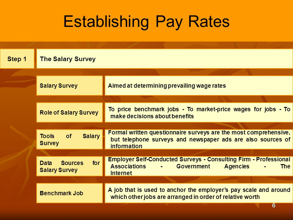 6 Establishing Pay Rates Step 1The Salary Survey Salary SurveyAimed at determining prevailing wage rates Role of Salary Survey To price benchmark jobs