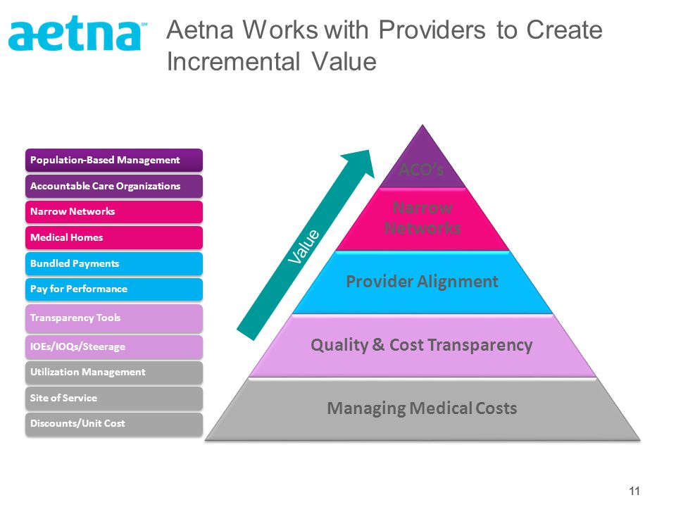 11 Aetna Works with Providers to Create Incremental Value ACO's Narrow Networks Provider Alignment Quality & Cost Transparency Managing Medical Costs Population-Based ManagementAccountable Care OrganizationsNarrow NetworksMedical HomesBundled PaymentsPay for Performance Transparency Tools IOEs/IOQs/Steerage Utilization Management Site of ServiceDiscounts/Unit Cost Value