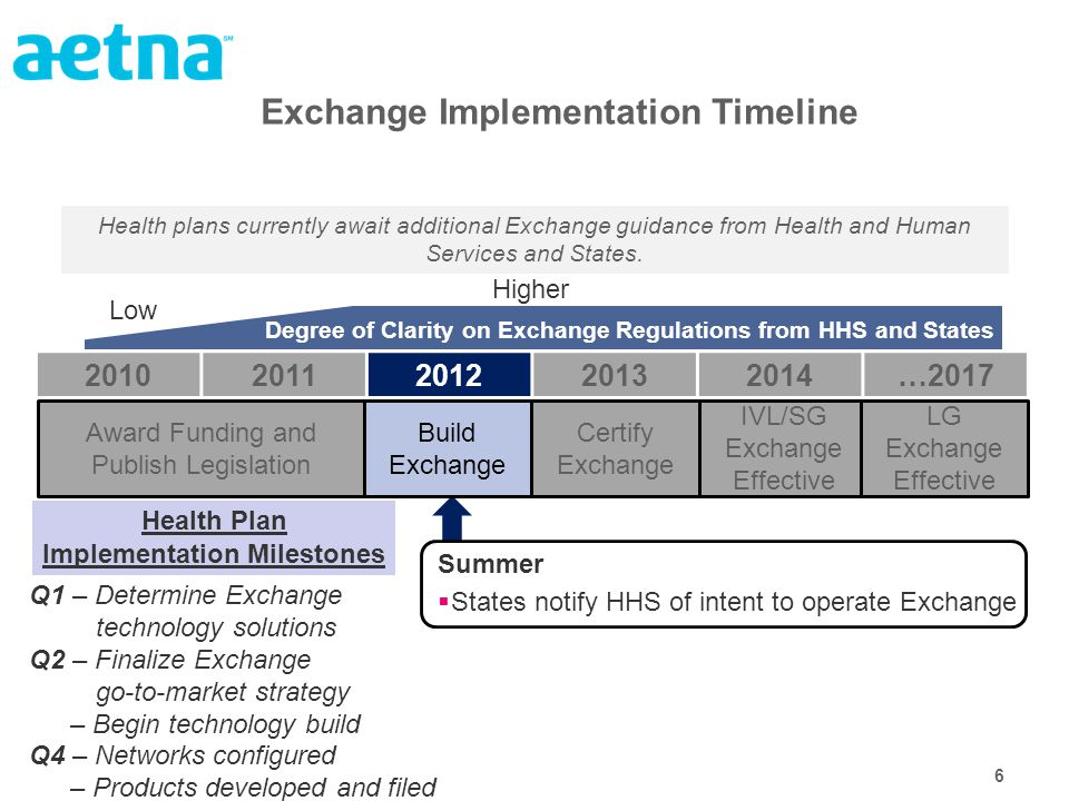 6 Exchange Implementation Timeline Summer  States notify HHS of intent to operate Exchange Q1 – Determine Exchange technology solutions Q2 – Finalize Exchange go-to-market strategy – Begin technology build Q4 – Networks configured – Products developed and filed Health Plan Implementation Milestones Health plans currently await additional Exchange guidance from Health and Human Services and States.