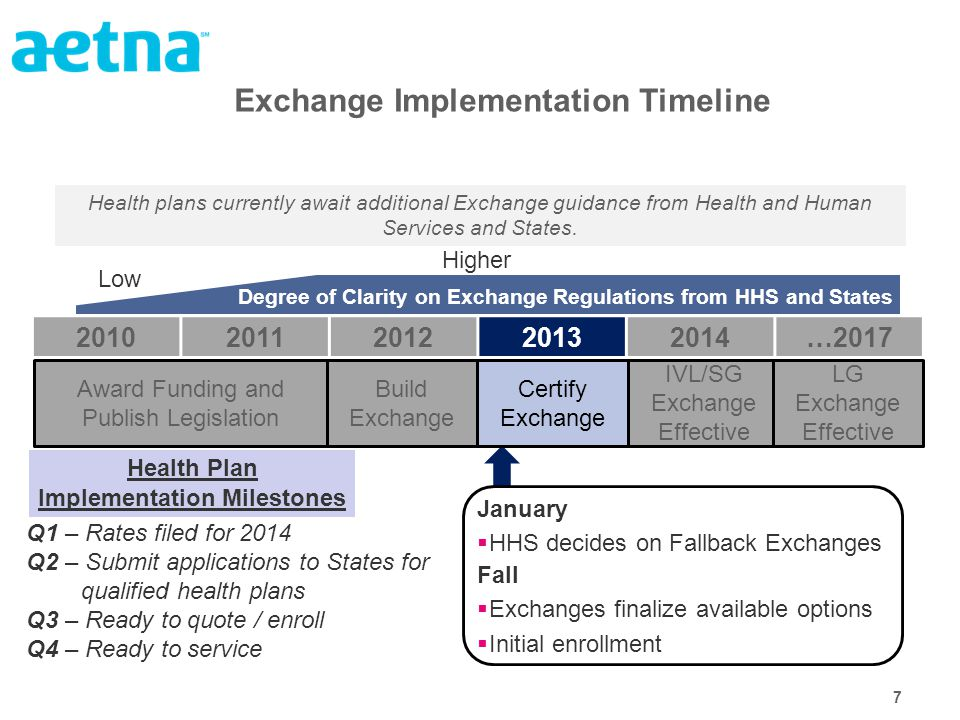 7 Exchange Implementation Timeline January  HHS decides on Fallback Exchanges Fall  Exchanges finalize available options  Initial enrollment Q1 – Rates filed for 2014 Q2 – Submit applications to States for qualified health plans Q3 – Ready to quote / enroll Q4 – Ready to service Health Plan Implementation Milestones Health plans currently await additional Exchange guidance from Health and Human Services and States.