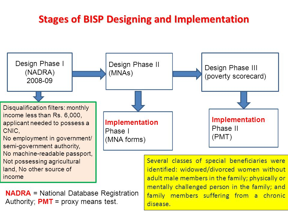 Stages of BISP Designing and Implementation Design Phase I (NADRA) 2008-09 Design Phase III (poverty scorecard) Design Phase II (MNAs) Implementation