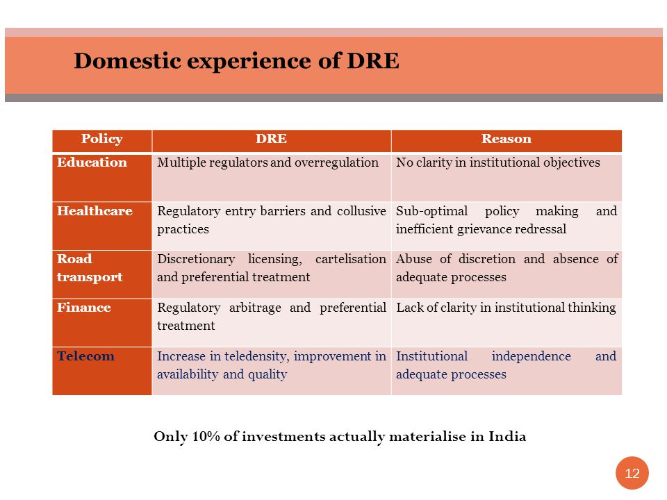 12 Domestic experience of DRE PolicyDREReason EducationMultiple regulators and overregulationNo clarity in institutional objectives Healthcare Regulatory entry barriers and collusive practices Sub-optimal policy making and inefficient grievance redressal Road transport Discretionary licensing, cartelisation and preferential treatment Abuse of discretion and absence of adequate processes Finance Regulatory arbitrage and preferential treatment Lack of clarity in institutional thinking TelecomIncrease in teledensity, improvement in availability and quality Institutional independence and adequate processes Only 10% of investments actually materialise in India