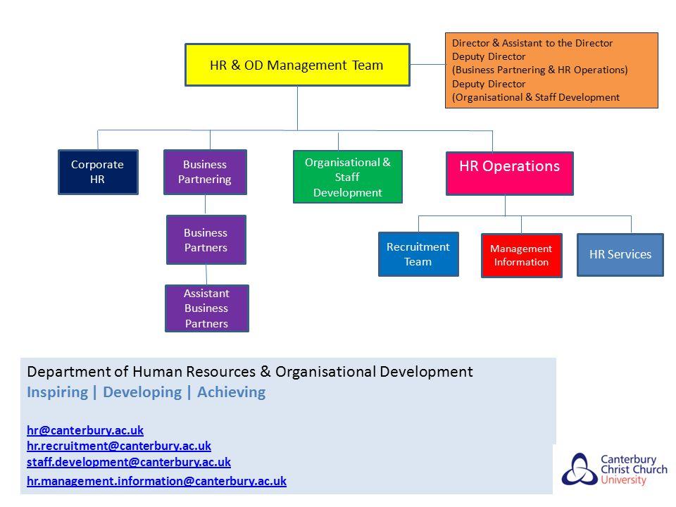 HR & OD Management Team Corporate HR Business Partnering Organisational & Staff Development Management Information Recruitment Team Business Partners