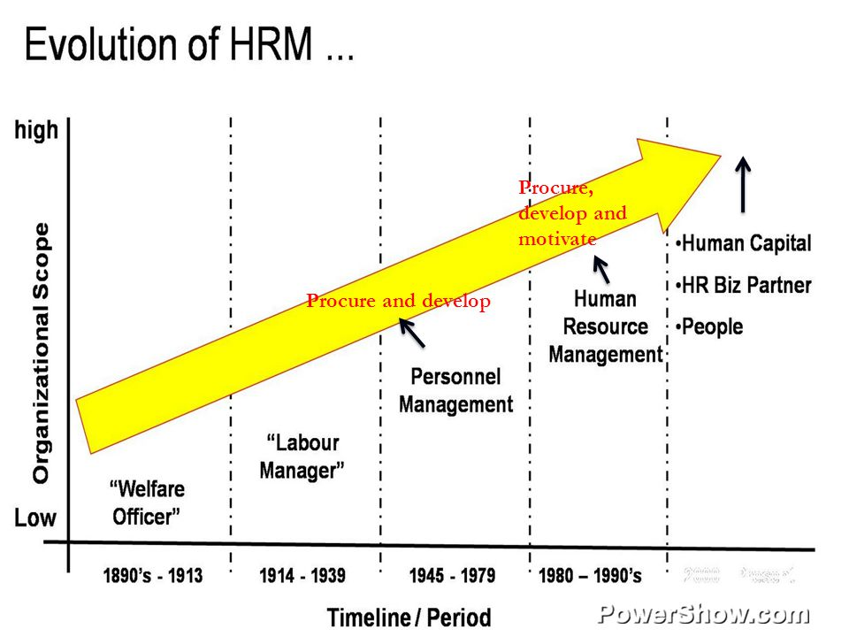 Evolution of HRM Procure and develop Procure, develop and motivate assets