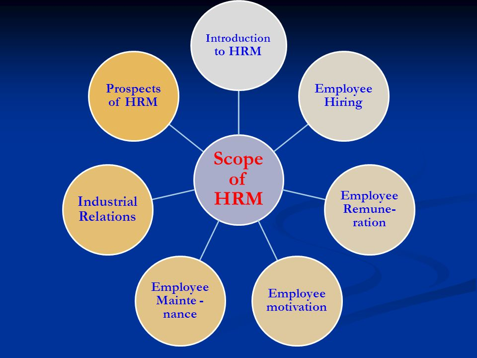 Scope of HRM Introduction to HRM Employee Hiring Employee Remune- ration Employee motivation Employee Mainte - nance Industrial Relations Prospects of HRM