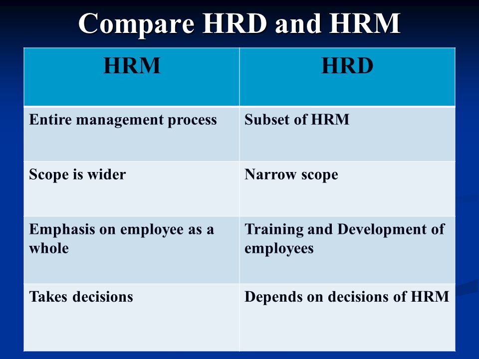 Compare HRD and HRM HRMHRD Entire management processSubset of HRM Scope is widerNarrow scope Emphasis on employee as a whole Training and Development of employees Takes decisionsDepends on decisions of HRM