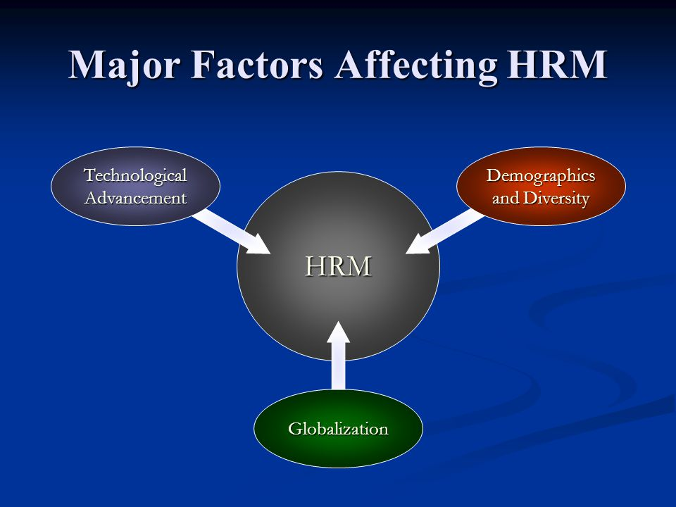 Major Factors Affecting HRM HRM Technological Advancement Demographics and Diversity Globalization