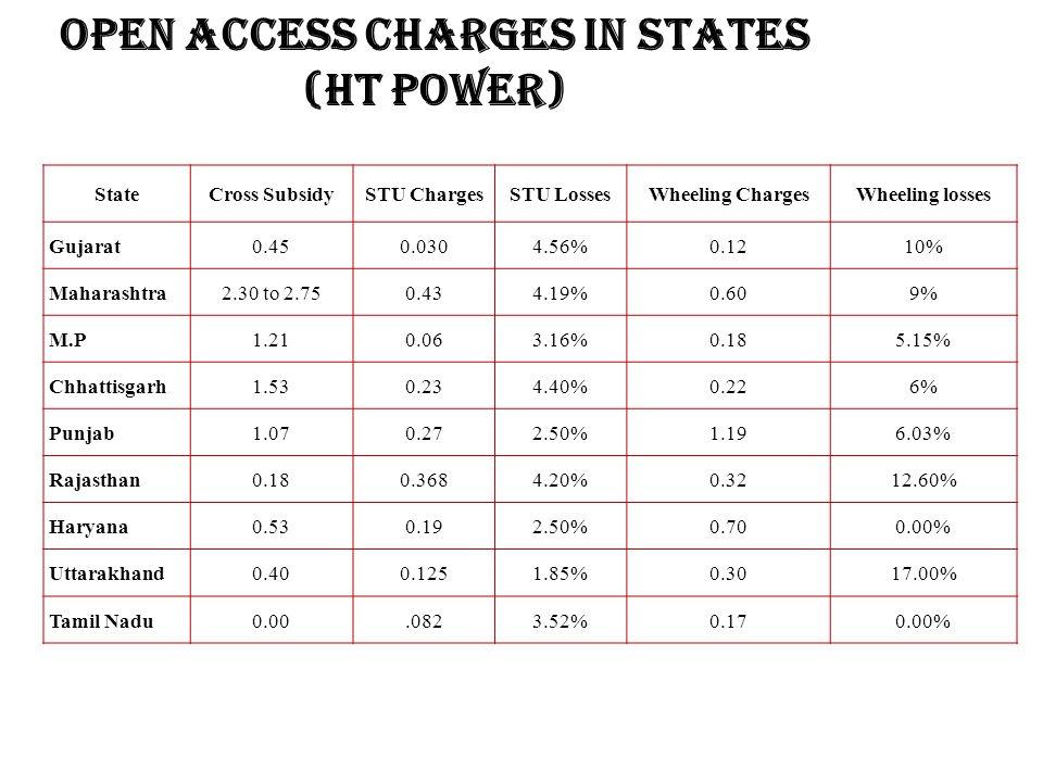 Open Access Charges in States (HT Power) StateCross SubsidySTU ChargesSTU LossesWheeling ChargesWheeling losses Gujarat 0.450.0304.56%0.1210% Maharashtra 2.30 to 2.750.434.19%0.609% M.P 1.210.063.16%0.185.15% Chhattisgarh 1.530.234.40%0.226% Punjab 1.070.272.50%1.196.03% Rajasthan 0.180.3684.20%0.3212.60% Haryana 0.530.192.50%0.700.00% Uttarakhand 0.400.1251.85%0.3017.00% Tamil Nadu 0.00.0823.52%0.170.00%