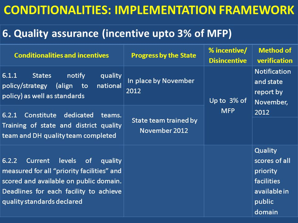 6. Quality assurance (incentive upto 3% of MFP) Conditionalities and incentivesProgress by the State % incentive/ Disincentive Method of verification