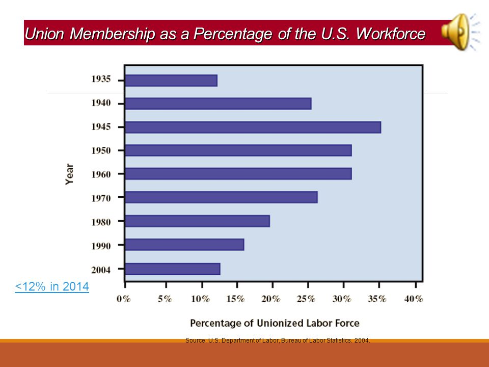 """Unions in the U.S. Union Movement Emphases: ◦Focused on """"bread-and-butter"""" economic issues—wages, benefits, job security, and working conditions. ◦Do"""