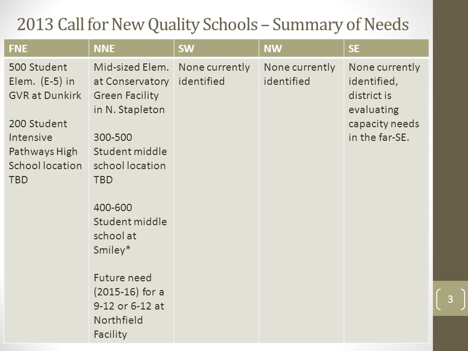 2013 Call for New Quality Schools – Summary of Needs FNENNESWNWSE 500 Student Elem. (E-5) in GVR at Dunkirk 200 Student Intensive Pathways High School