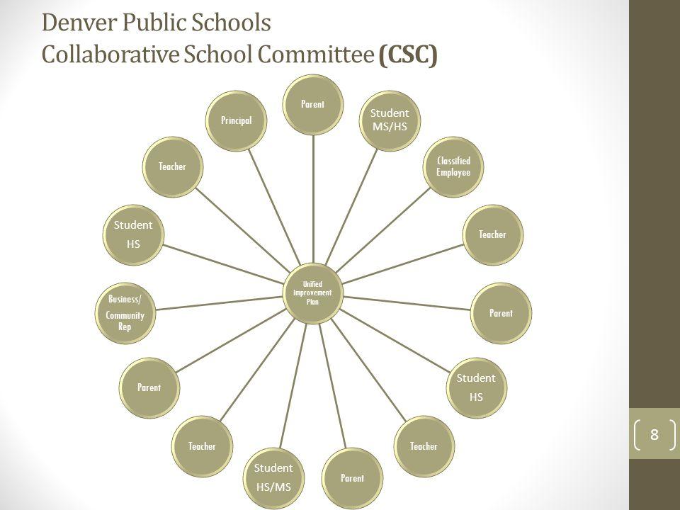 Denver Public Schools Collaborative School Committee (CSC) 8 Unified Improvement Plan Parent Student MS/HS Classified Employee TeacherParent Student H