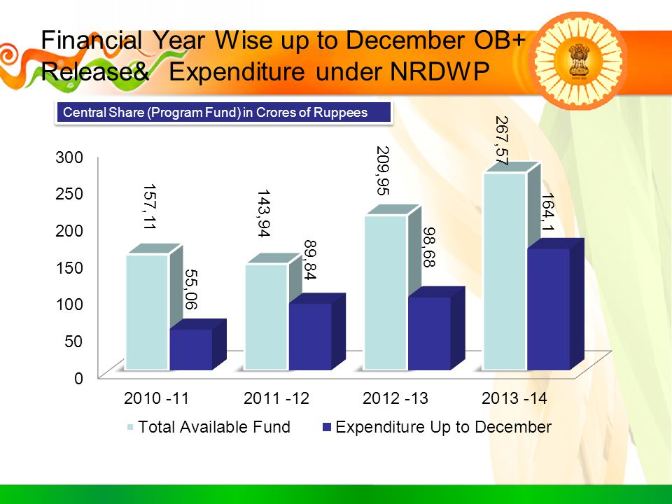 Financial Year Wise up to December OB+ Release& Expenditure under NRDWP Central Share (Program Fund) in Crores of Ruppees
