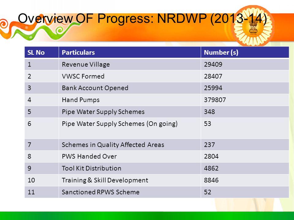 Overview OF Progress: NRDWP (2013-14) SL NoParticularsNumber (s) 1Revenue Village29409 2VWSC Formed28407 3Bank Account Opened25994 4Hand Pumps379807 5
