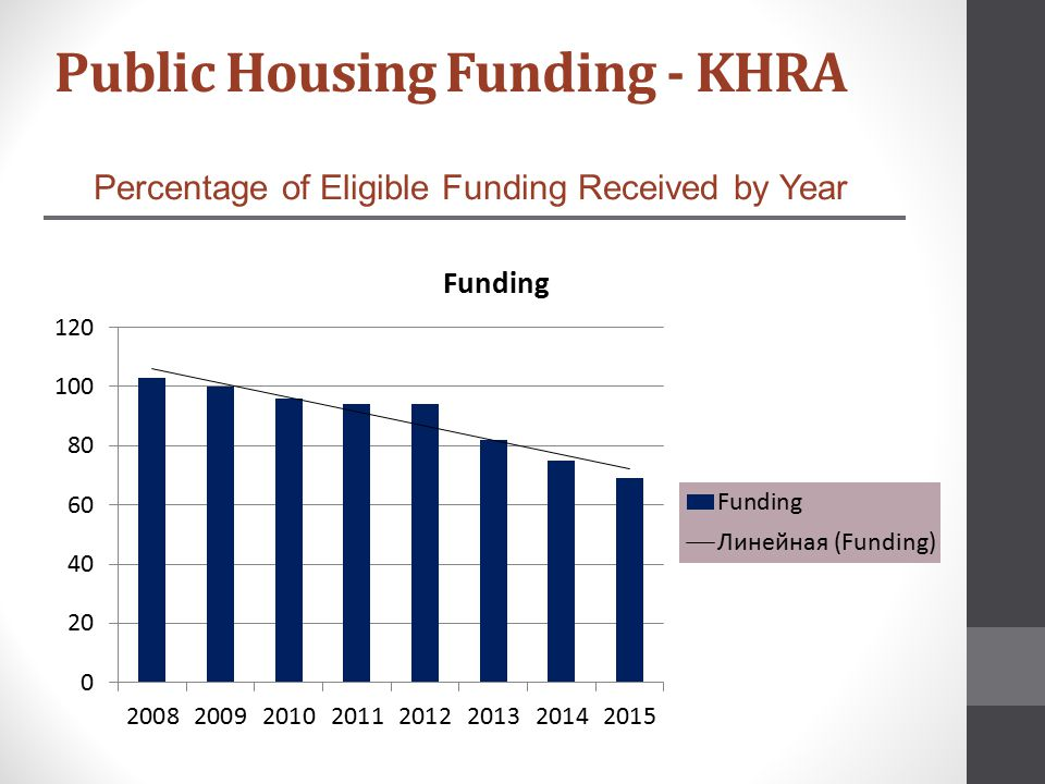 Percentage of Eligible Funding Received by Year Public Housing Funding - KHRA