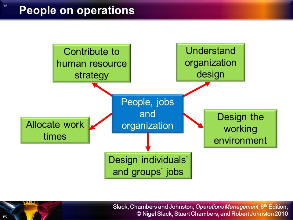 Slack, Chambers and Johnston, Operations Management, 6 th Edition, © Nigel Slack, Stuart Chambers, and Robert Johnston 2010 9.16 The objectives of job design Job design impacts on quality of working life quality speed dependability flexibility cost health and safety