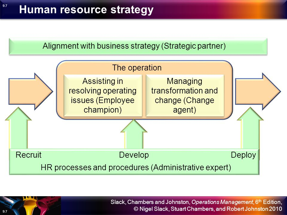Slack, Chambers and Johnston, Operations Management, 6 th Edition, © Nigel Slack, Stuart Chambers, and Robert Johnston 2010 9.7 The operation Alignment with business strategy (Strategic partner) Assisting in resolving operating issues (Employee champion) Managing transformation and change (Change agent) HR processes and procedures (Administrative expert) RecruitDevelopDeploy Human resource strategy
