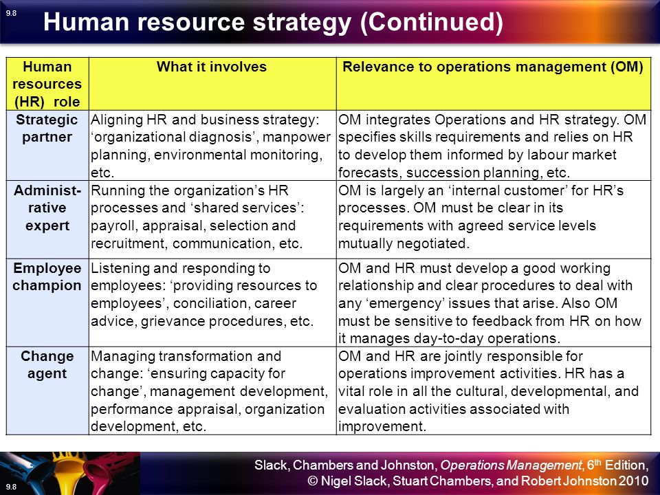 Slack, Chambers and Johnston, Operations Management, 6 th Edition, © Nigel Slack, Stuart Chambers, and Robert Johnston 2010 9.8 Human resources (HR) role What it involvesRelevance to operations management (OM) Strategic partner Aligning HR and business strategy: 'organizational diagnosis', manpower planning, environmental monitoring, etc.