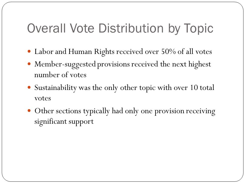 Overall Vote Distribution by Topic Labor and Human Rights received over 50% of all votes Member-suggested provisions received the next highest number of votes Sustainability was the only other topic with over 10 total votes Other sections typically had only one provision receiving significant support