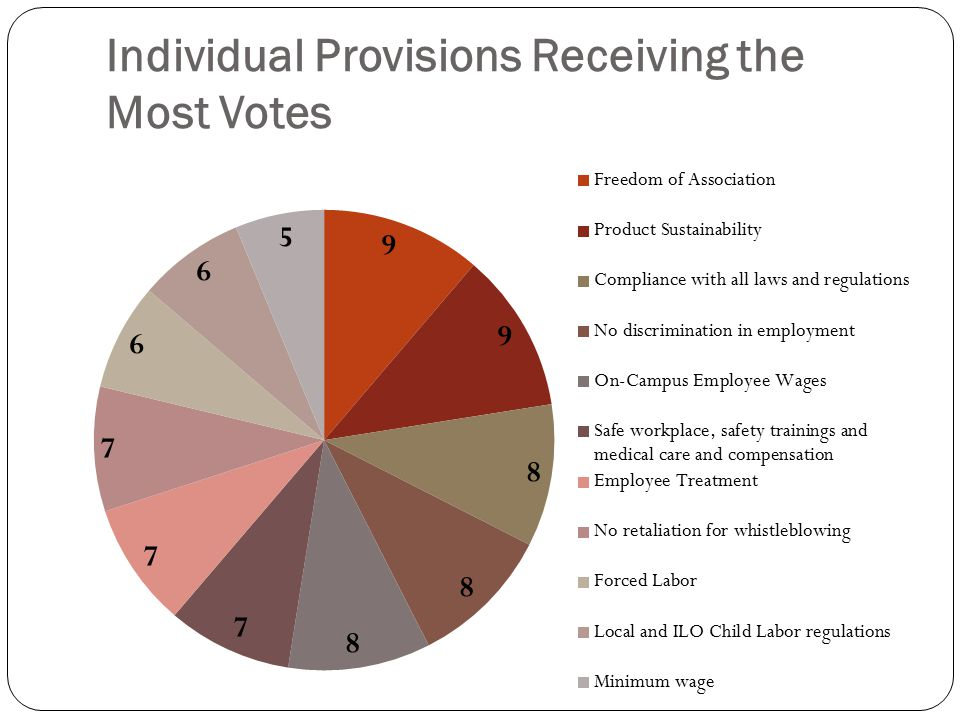 Individual Provisions Receiving the Most Votes