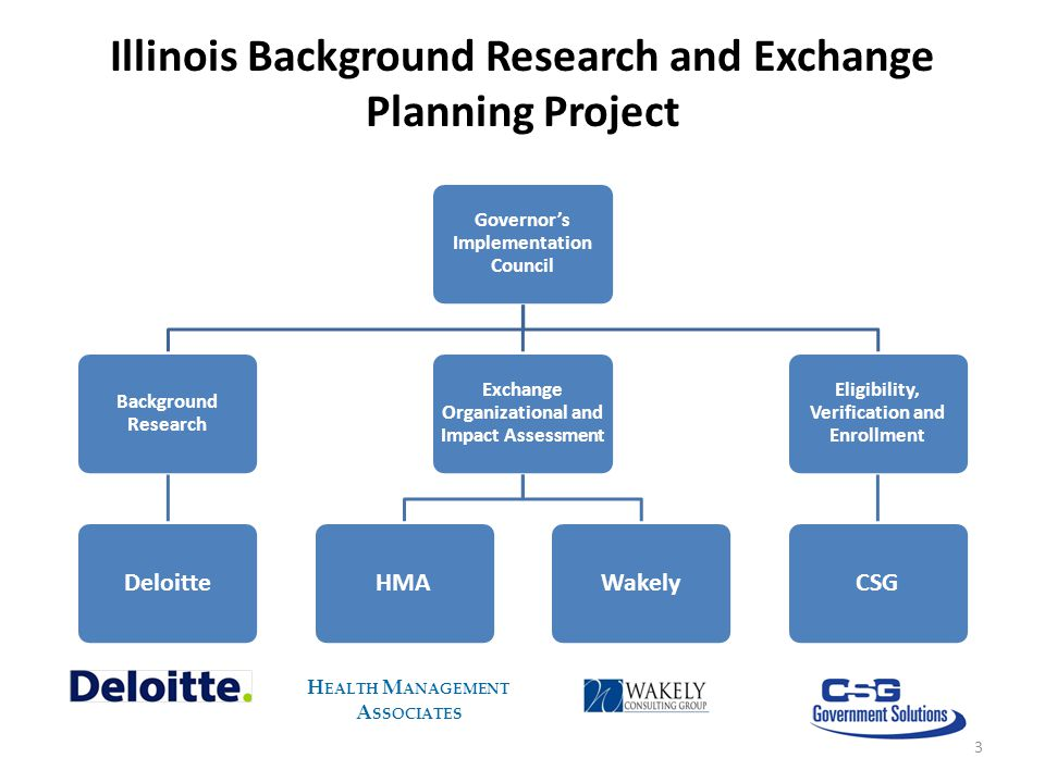 Illinois Background Research and Exchange Planning Project Governor's Implementation Council Background Research Deloitte Exchange Organizational and Impact Assessment HMAWakely Eligibility, Verification and Enrollment CSG 3 H EALTH M ANAGEMENT A SSOCIATES