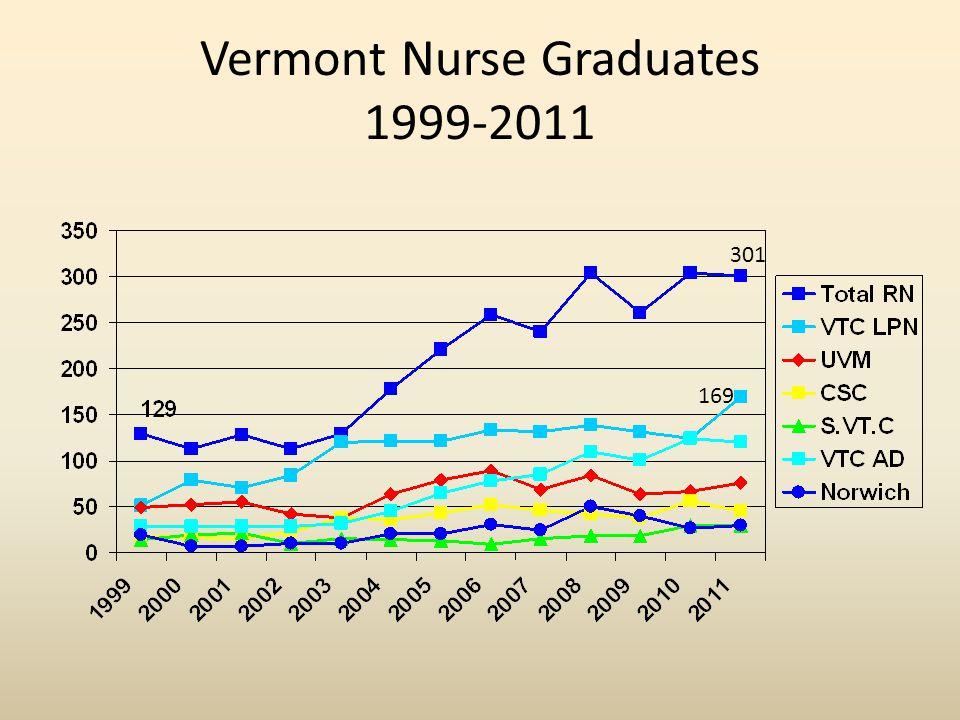 Vermont Nurse Graduates 1999-2011 301 169