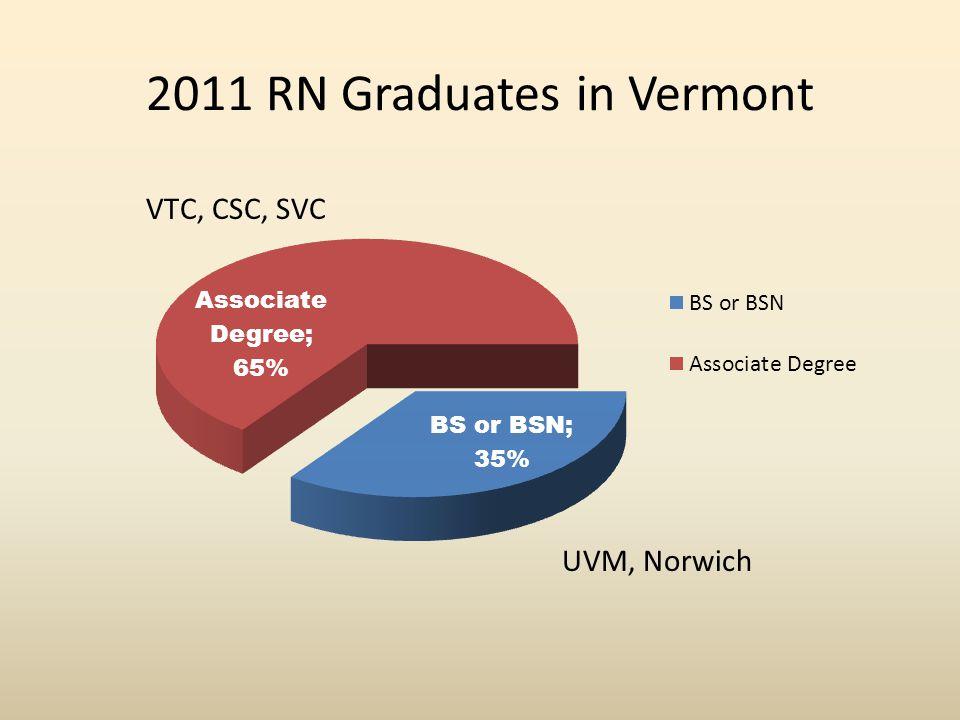 2011 RN Graduates in Vermont