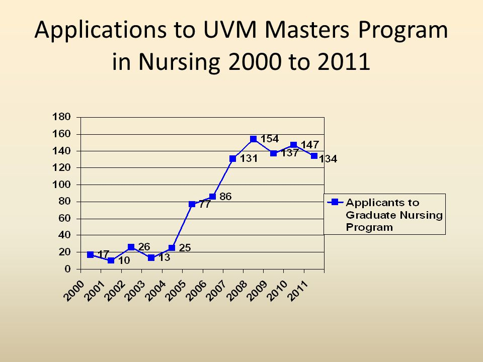 Applications to UVM Masters Program in Nursing 2000 to 2011