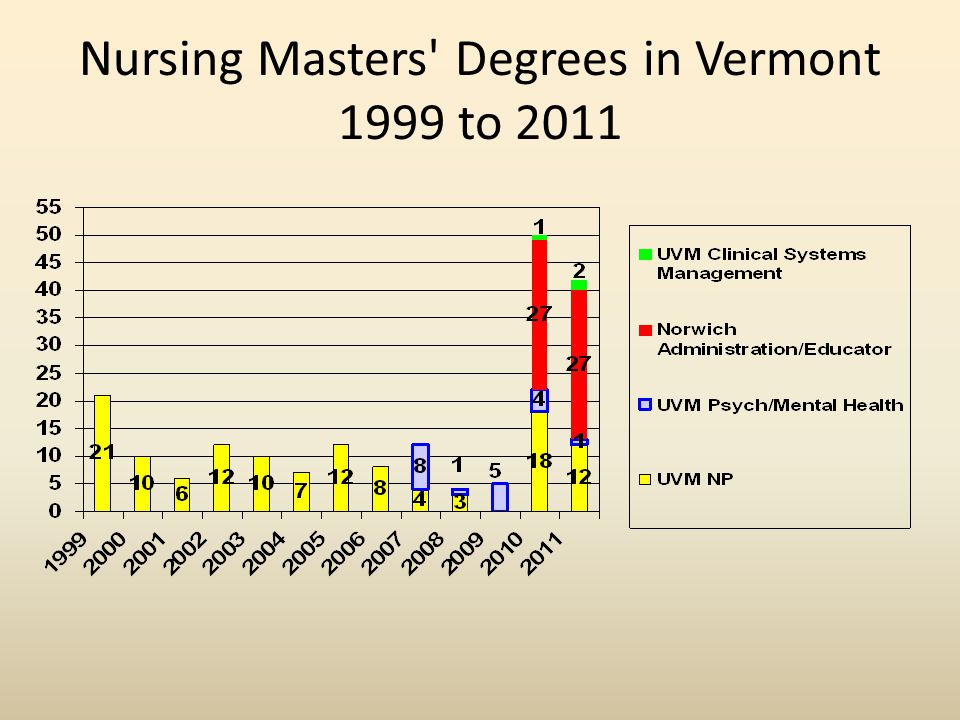 Nursing Masters Degrees in Vermont 1999 to 2011