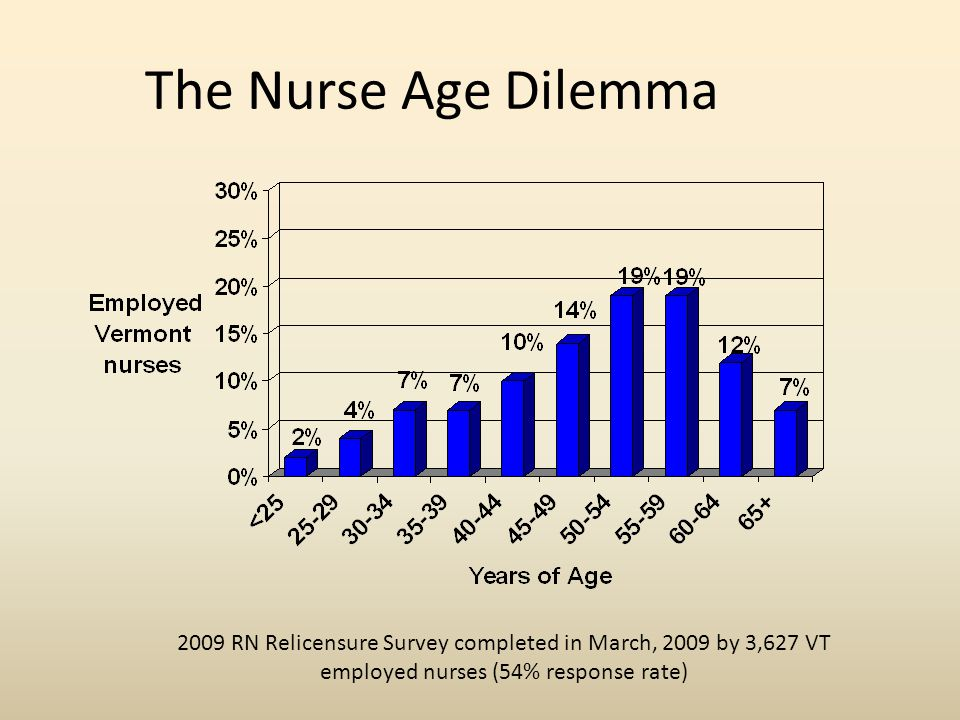 The Nurse Age Dilemma 2009 RN Relicensure Survey completed in March, 2009 by 3,627 VT employed nurses (54% response rate)