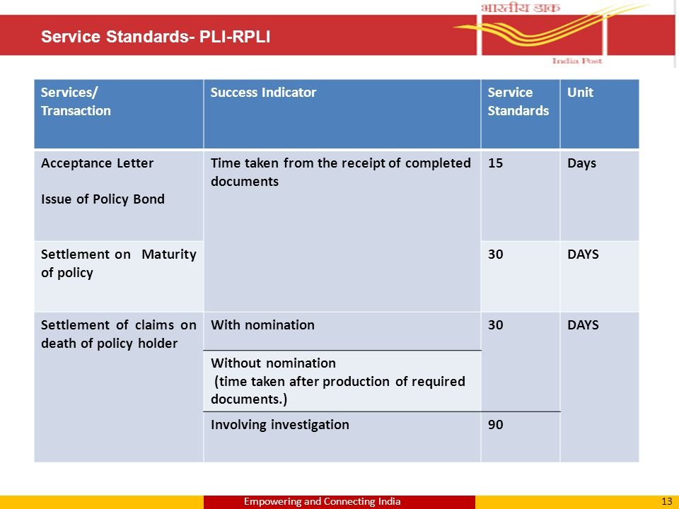 13Empowering and Connecting India Service Standards- PLI-RPLI Services/ Transaction Success IndicatorService Standards Unit Acceptance Letter Issue of