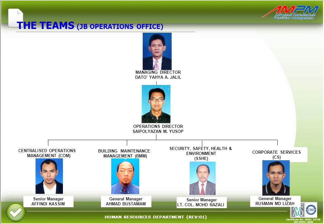 HUMAN RESOURCES DEPARTMENT (REV:01) General Manager RUSMAN MD LIZAH CORPORATE SERVICES (CS) Senior Manager LT.