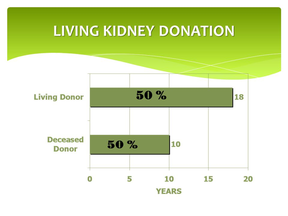  Sibling  Spouse  Parents  Other Relatives  Co-Worker  Friend  Church/Temple Member  Neighbor  Non-compatible donor [paired exchange]  Altruistic Donor- 6 month wait policy (varies by Transplant Center) Who Can Be a Living Donor?