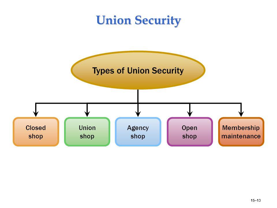 15–13 Union Security Closed shop Open shop Union shop Types of Union Security Agency shop Membership maintenance