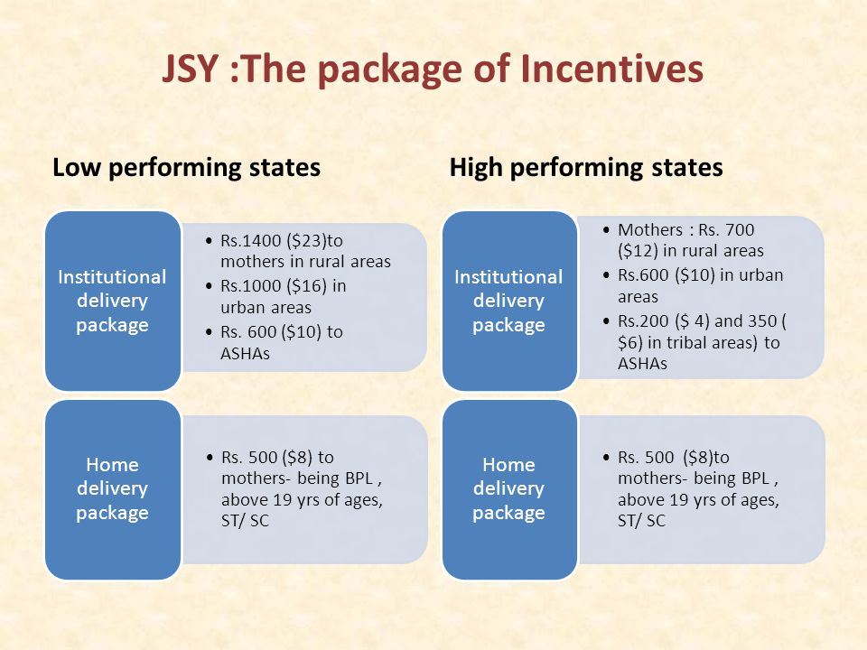 The impact The JSY was immediately successful and the results were impressive : – From 200,000 beneficiaries in 2006, the number of beneficiaries rose to over 10 Million within a span of 4 years and is still rising..