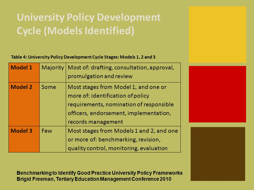 + University Policy Development Cycle (Models Identified) Benchmarking to Identify Good Practice University Policy Frameworks Brigid Freeman, Tertiary Education Management Conference 2010 Model 1Majority Most of: drafting, consultation, approval, promulgation and review Model 2Some Most stages from Model 1, and one or more of: identification of policy requirements, nomination of responsible officers, endorsement, implementation, records management Model 3FewMost stages from Models 1 and 2, and one or more of: benchmarking, revision, quality control, monitoring, evaluation Table 4: University Policy Development Cycle Stages: Models 1, 2 and 3