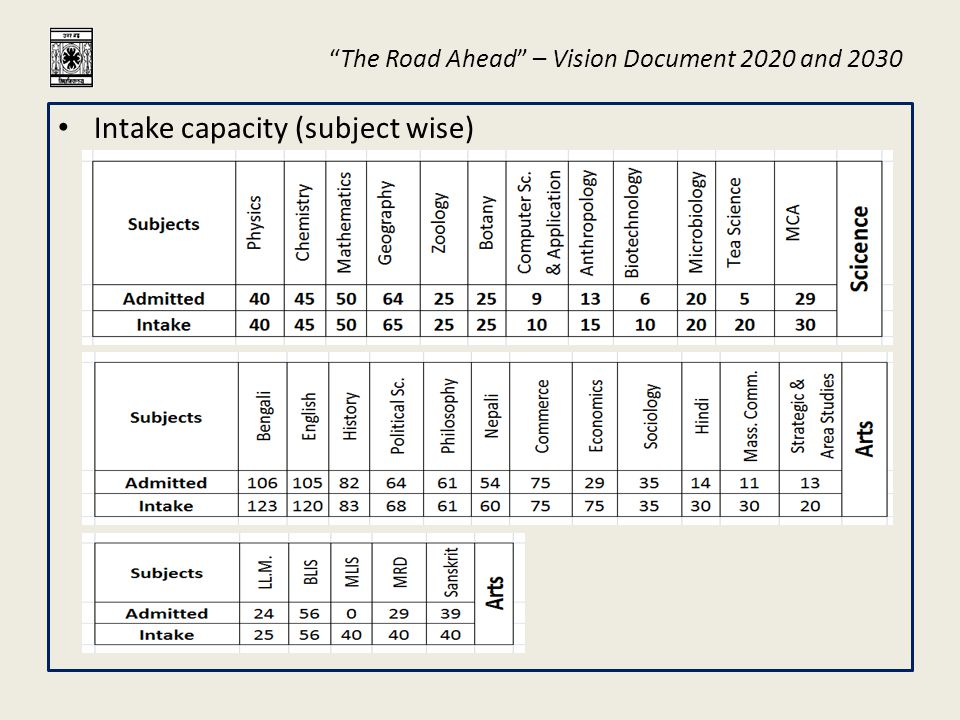 The Road Ahead – Vision Document 2020 and 2030 Industry Requirements: Tea – 30 to 40 trained manpower per year (being absorbed in tea gardens and manufacturing units), Soil testing facility approved by the Tea Board, Disease and Pest control consultancy.
