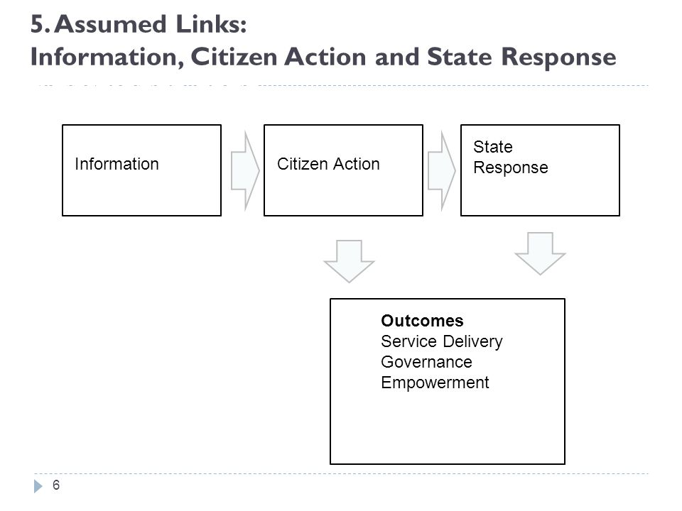 5. Assumed Links: Information, Citizen Action and State Response Point: Knowledge gaps 6 State Response Outcomes Service Delivery Governance Empowerme