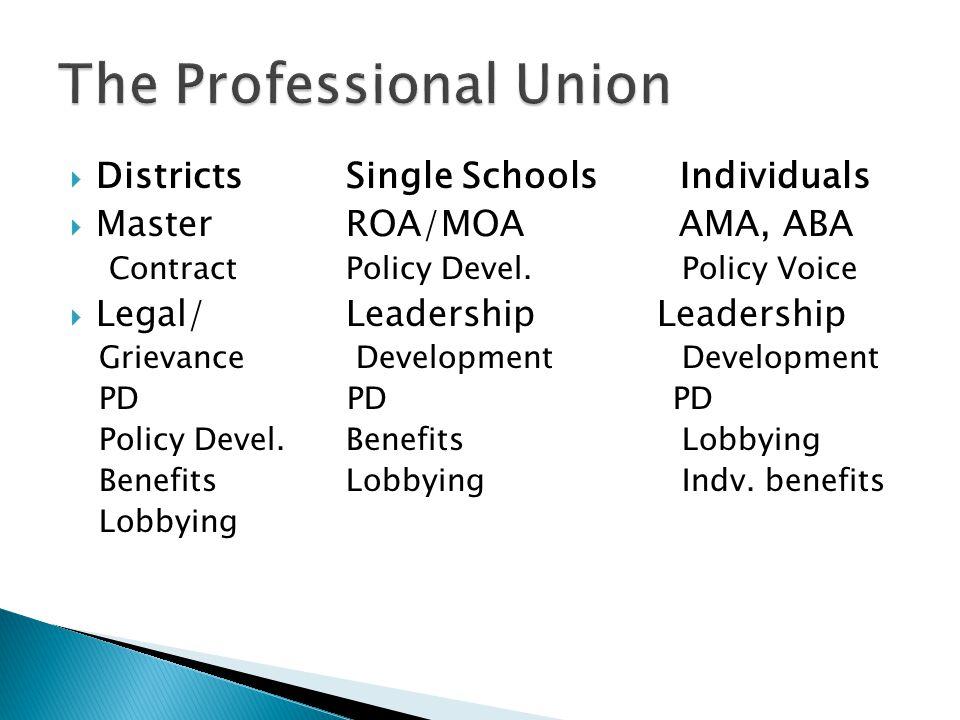  DistrictsSingle Schools Individuals  MasterROA/MOA AMA, ABA ContractPolicy Devel.