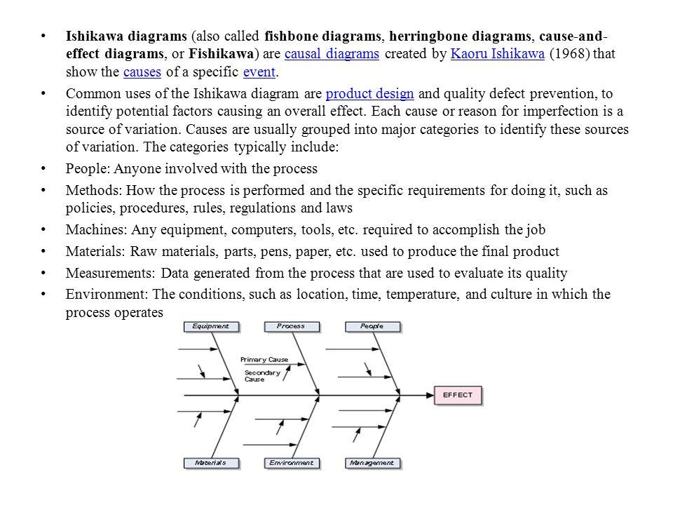 Ishikawa diagrams (also called fishbone diagrams, herringbone diagrams, cause-and- effect diagrams, or Fishikawa) are causal diagrams created by Kaoru