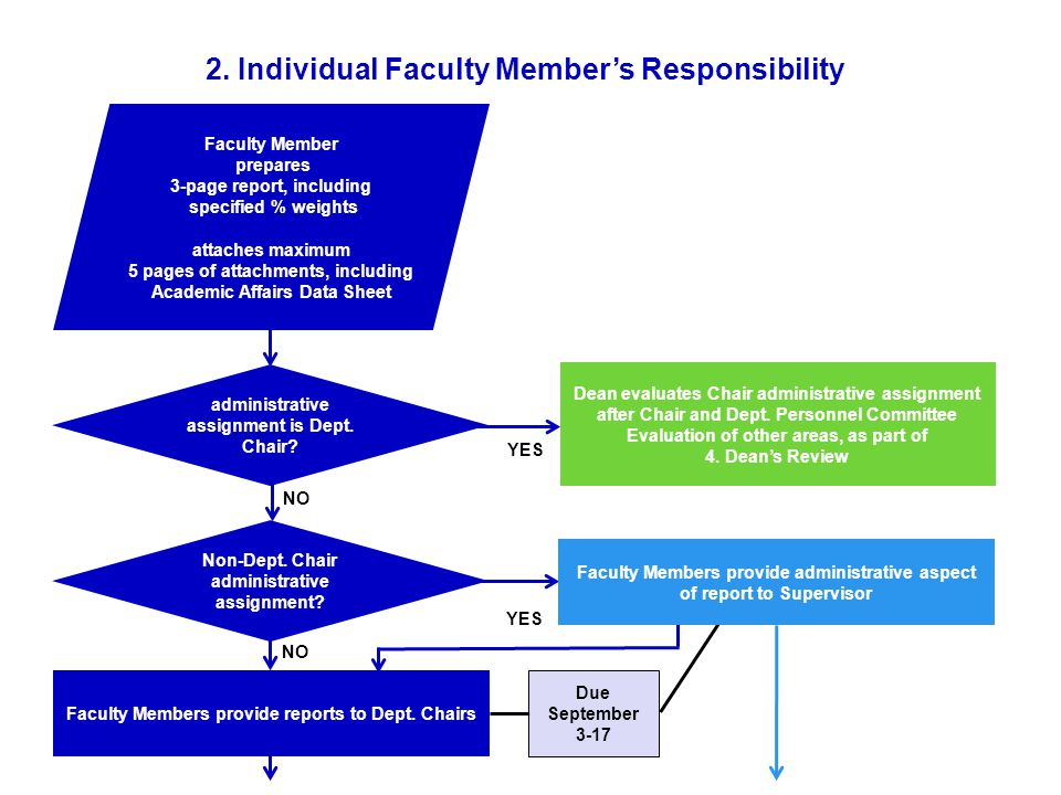 NO Faculty Members provide reports to Dept.Chairs Due September 3-17 2.