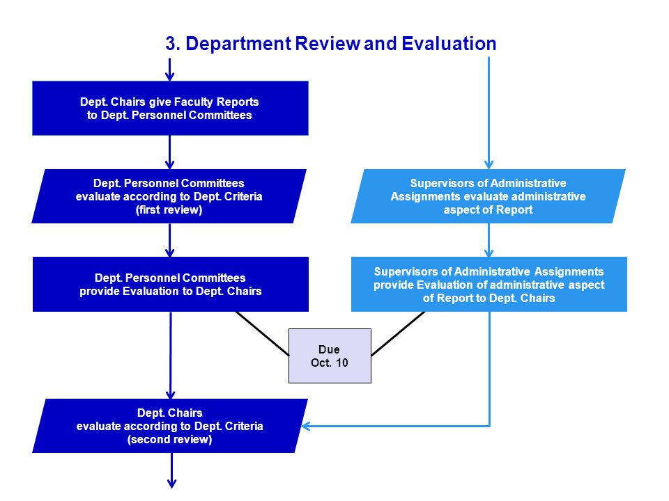Dept.Chairs evaluate according to Dept. Criteria (second review) Due Oct.