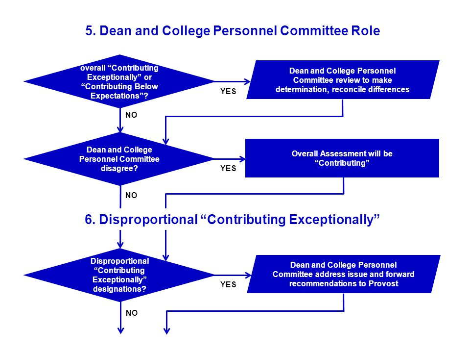 Disproportional Contributing Exceptionally designations.