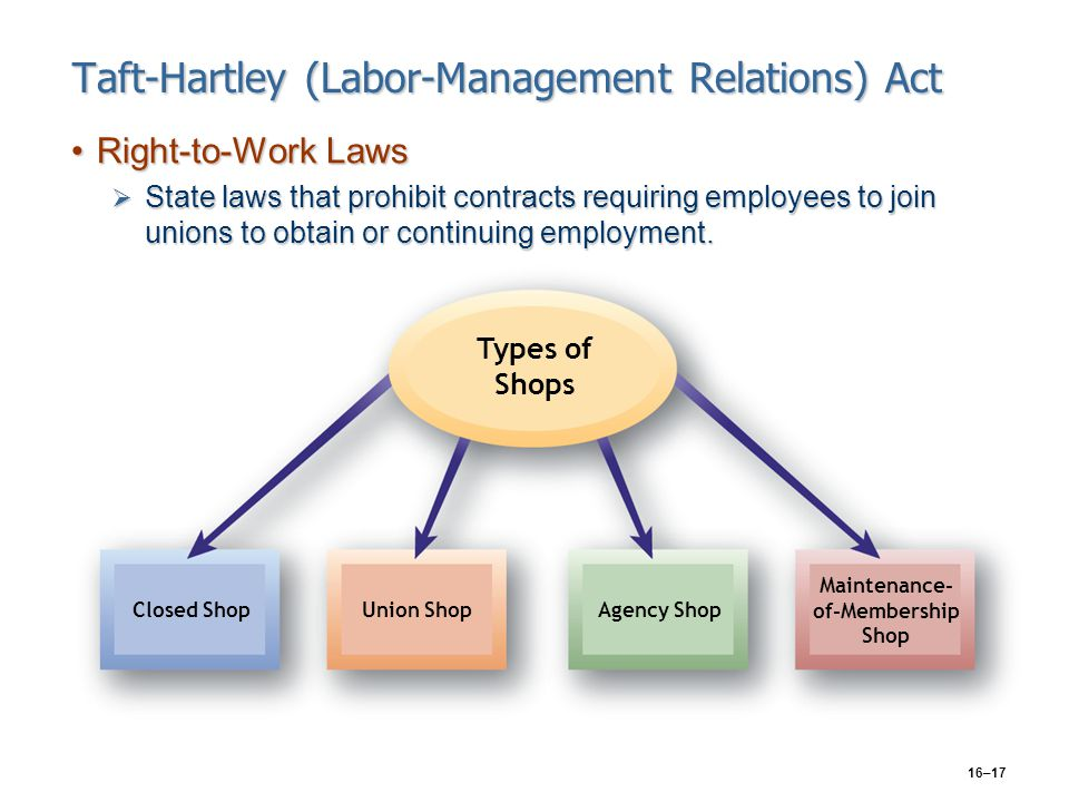 16–17 Taft-Hartley (Labor-Management Relations) Act Right-to-Work LawsRight-to-Work Laws  State laws that prohibit contracts requiring employees to j