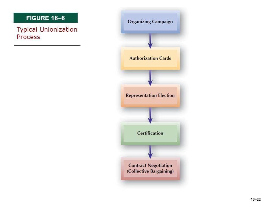 16–22 FIGURE 16–6 Typical Unionization Process