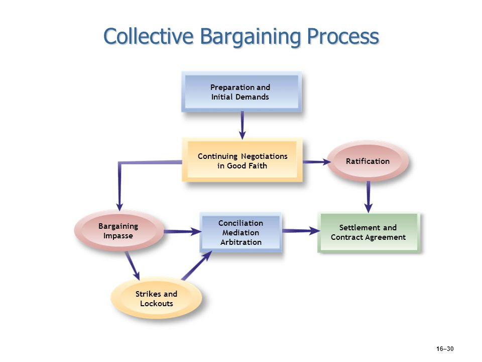 16–30 Collective Bargaining Process Conciliation Mediation Arbitration Strikes and Lockouts Settlement and Contract Agreement Continuing Negotiations